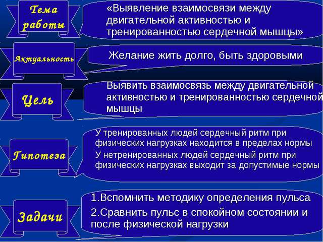 Тема работы Задачи Гипотеза Цель Актуальность «Выявление взаимосвязи между дв...