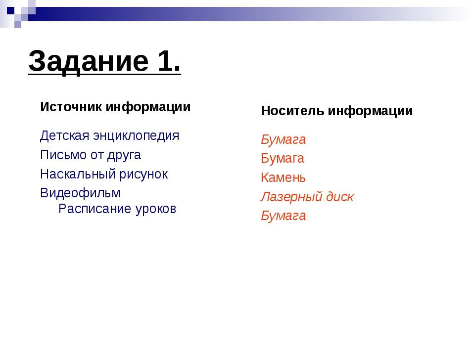 Задание 1. Источник информации Детская энциклопедия Письмо от друга Наскальны...