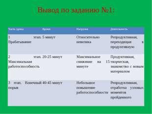 Вывод по заданию №1: Часть урока Время Нагрузка Деятельность 1 этап. Врабатыв