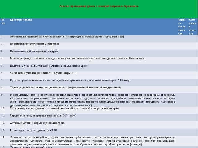 Анализ проведения урока с позиций здоровьесбережения. № п/п Критерии оценки...