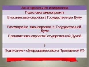 Законодательная инициатива Подготовка законопроекта Внесение законопроекта в
