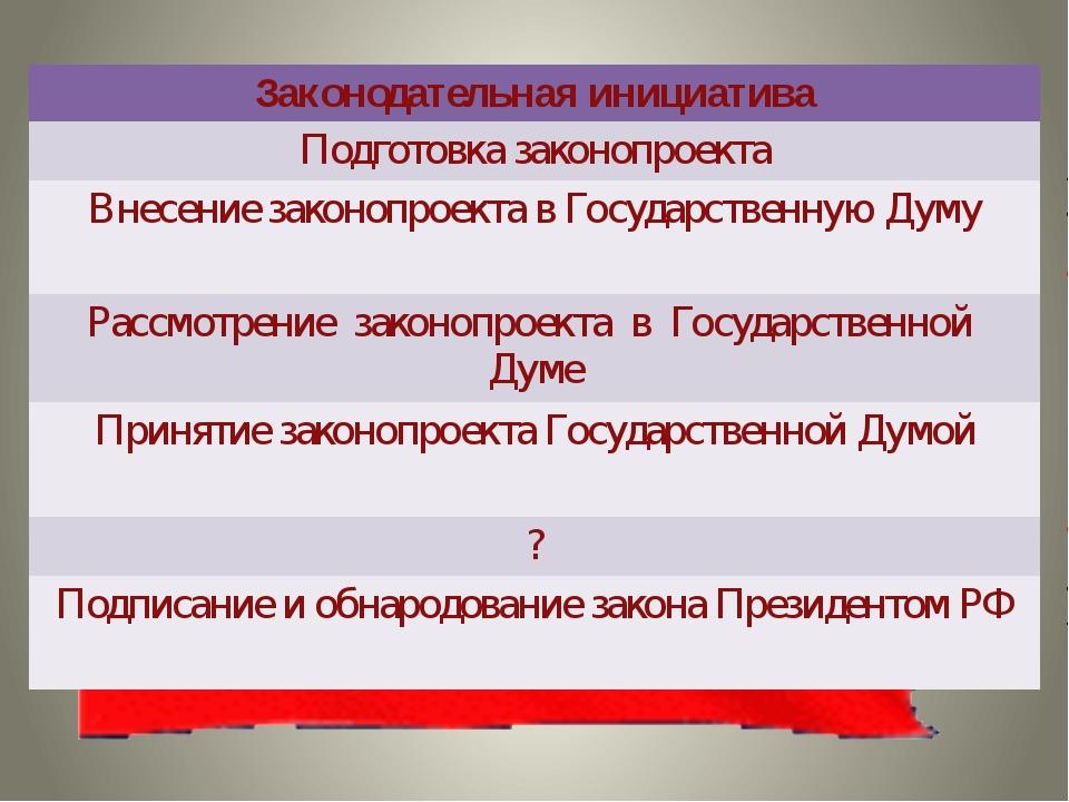 Законодательная инициатива Подготовка законопроекта Внесение законопроекта в...