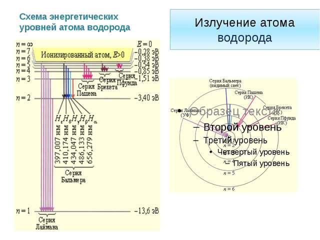 Схема опыта Резерфорда К Э Ф М