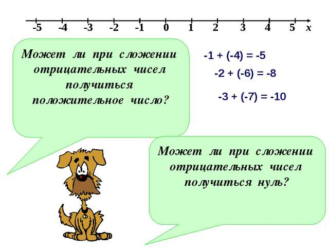 Может ли при сложении отрицательных чисел получиться положительное число? Мож...