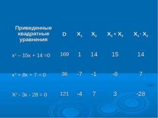 Приведенные квадратные уравненияDX1X2X1 + X2X1 ∙ X2 x2 – 15x + 14 =0169