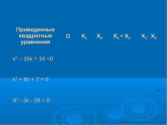 Приведенные квадратные уравненияDX1X2X1 + X2X1 ∙ X2 x2 – 15x + 14 =0...