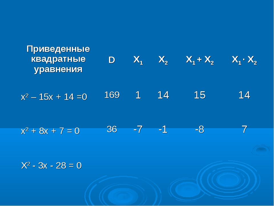 Приведенные квадратные уравненияDX1X2X1 + X2X1 ∙ X2 x2 – 15x + 14 =0169...