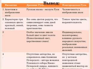 Вывод: Византия Древняя Русь Новгородская Русь 1. Аскетизм в изображении икон