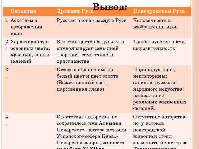 Вывод: Византия Древняя Русь Новгородская Русь 1. Аскетизм в изображении икон...