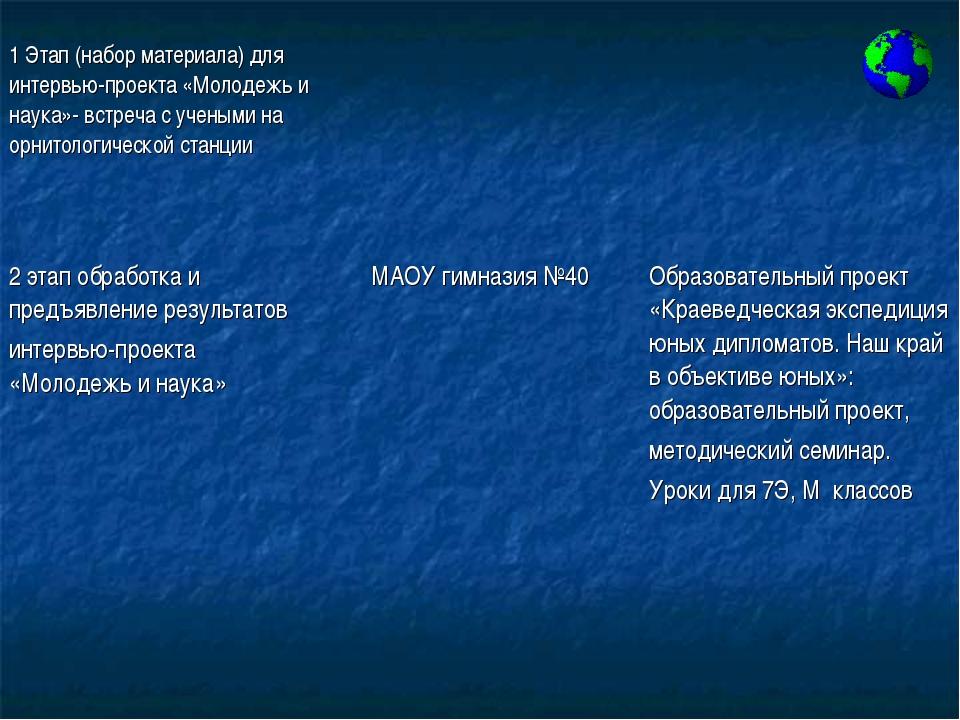 1 Этап (набор материала) для интервью-проекта «Молодежь и наука»- встреча с у...