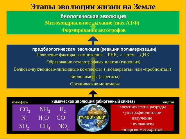 CO2 NH2 H2 N2 H2O CO SO2 CH4 NO2 электрические разряды ультрафиолетовое излуч...