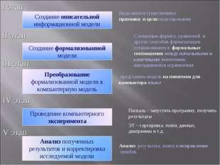 Создание описательной информационной модели Создание формализованной модели П