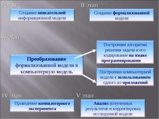I этап II этап III этап IV этап V этап
