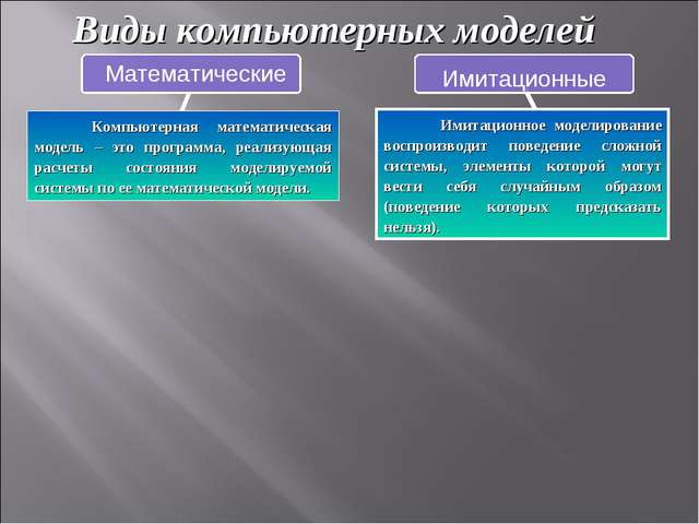 Виды компьютерных моделей Компьютерная математическая модель – это программа,...