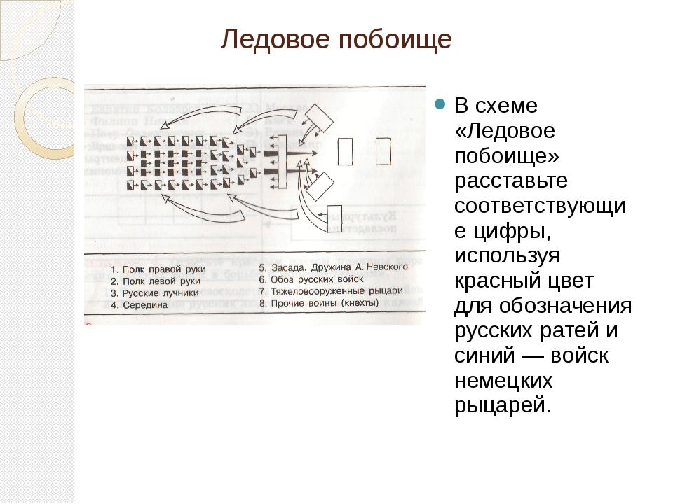 Ледовое побоище В схеме «Ледовое побоище» расставьте соответствующие цифры, и...