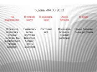 6 день -04.03.2013 Наподоконнике Втемномместе Вхолодиль-нике Околобатареи В з