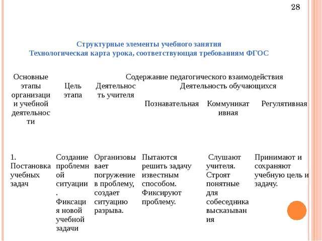Структурные элементы учебного занятия Технологическая карта урока, соответств...