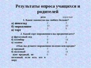 Результаты опроса учащихся и родителей детивзрослые 1. Какое лакомство вы л