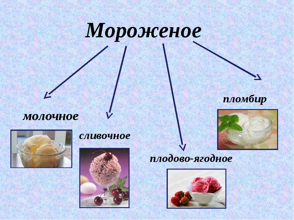 Мороженое молочное сливочное пломбир плодово-ягодное