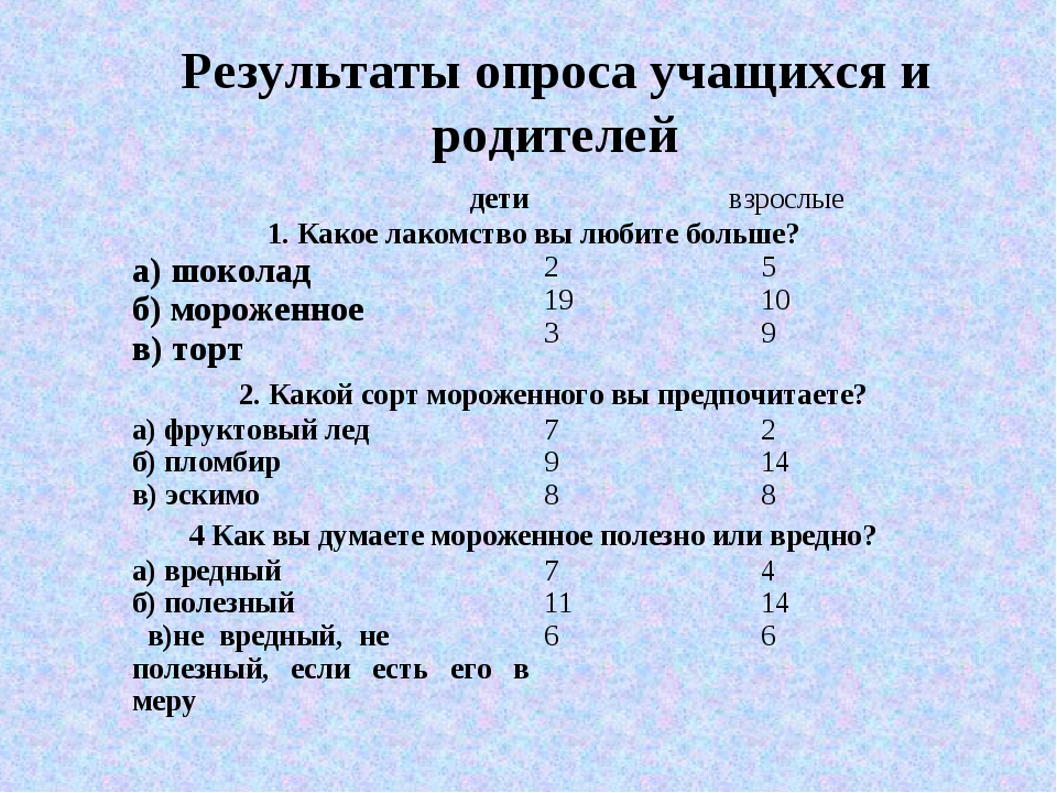 Результаты опроса учащихся и родителей детивзрослые 1. Какое лакомство вы л...