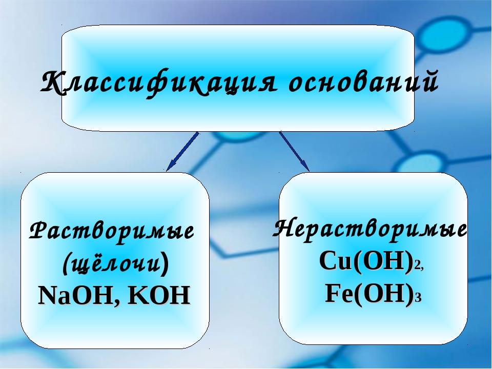 Классификация оснований Растворимые (щёлочи) NaOH, KOH Нерастворимые Cu(OH)2,...