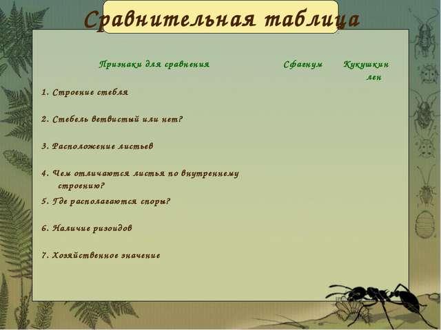 Сравнительная таблица Признаки для сравненияСфагнумКукушкин лен 1. Строение...