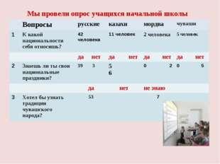 Мы провели опрос учащихся начальной школы Вопросырусскиеказахимордвачува