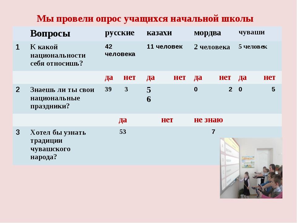 Мы провели опрос учащихся начальной школы Вопросырусскиеказахимордвачува...