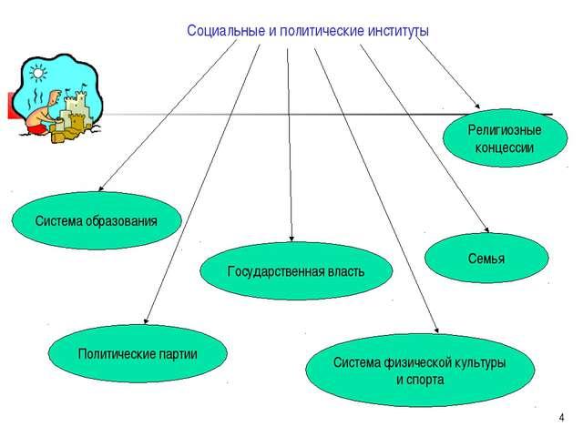 * Социальные и политические институты Семья Система образования Государственн...