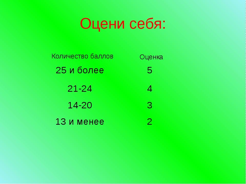 Оцени себя: Количество баллов Оценка