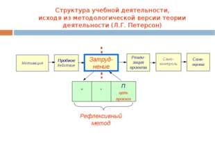 Структура учебной деятельности, исходя из методологической версии теории дея