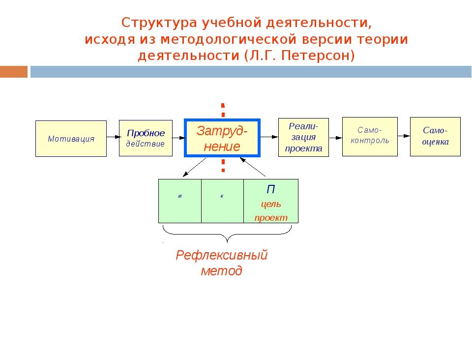 Структура учебной деятельности, исходя из методологической версии теории дея...