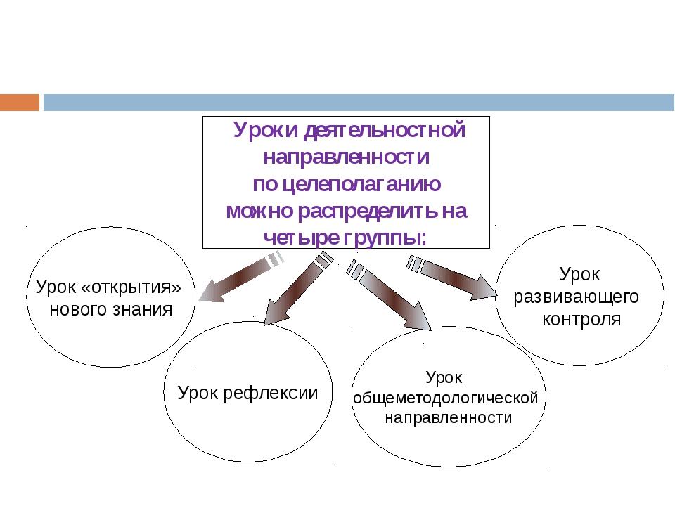Уроки деятельностной направленности по целеполаганию можно распределить на ч...