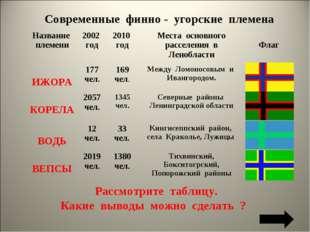 Современные финно - угорские племена Рассмотрите таблицу. Какие выводы можно