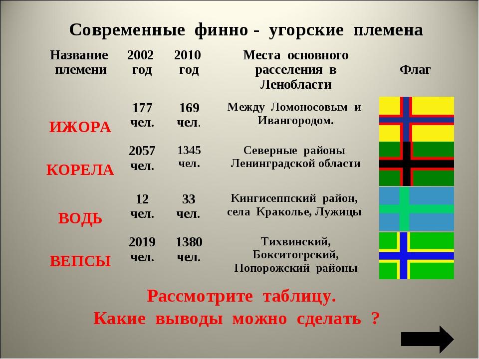 Современные финно - угорские племена Рассмотрите таблицу. Какие выводы можно...