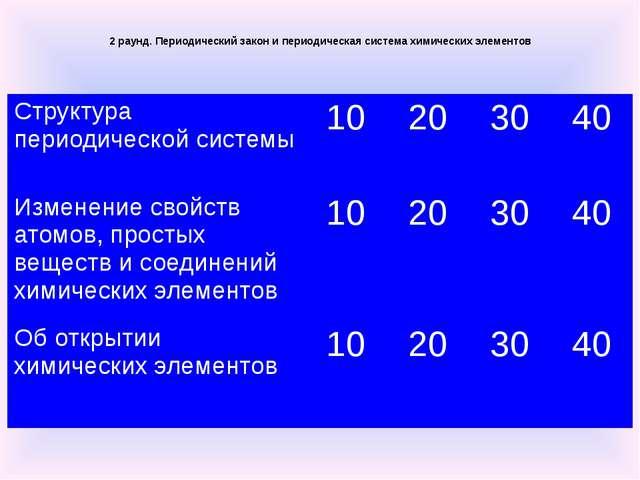 3 раунд. Жизнь и деятельность Д.И. Менделеева Жизненный путь Д. И. Менделеева...