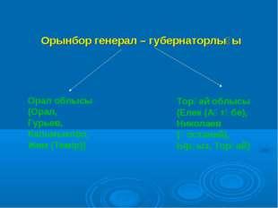Орынбор генерал – губернаторлығы Орал облысы (Орал, Гурьев, Кальмыково, Жем
