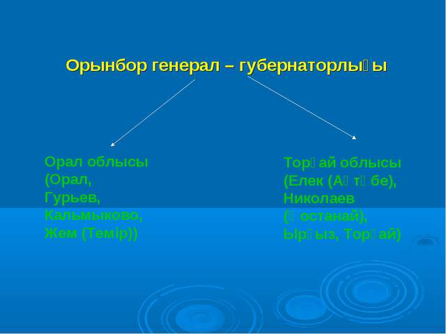 Орынбор генерал – губернаторлығы Орал облысы (Орал, Гурьев, Кальмыково, Жем...
