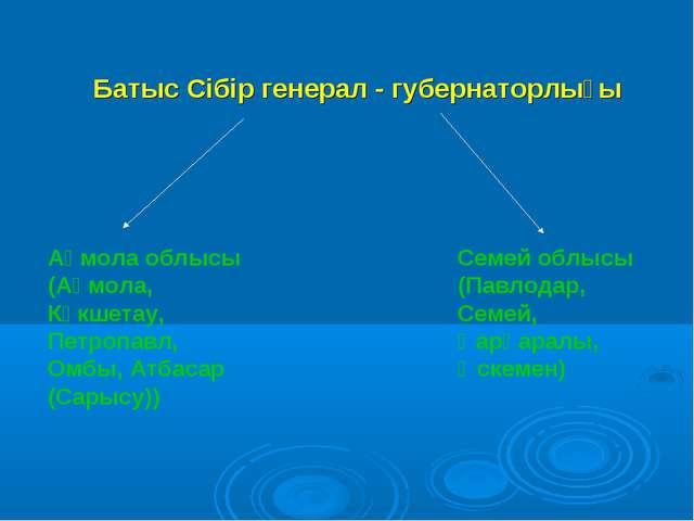 Батыс Сібір генерал - губернаторлығы Ақмола облысы (Ақмола, Көкшетау, Петроп...