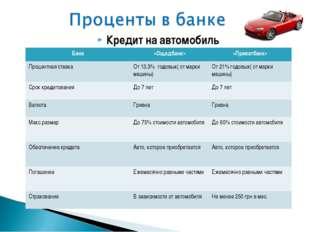 Кредит на автомобиль Банк«Ощадбанк»«Приватбанк» Процентная ставкаОт 13,3%