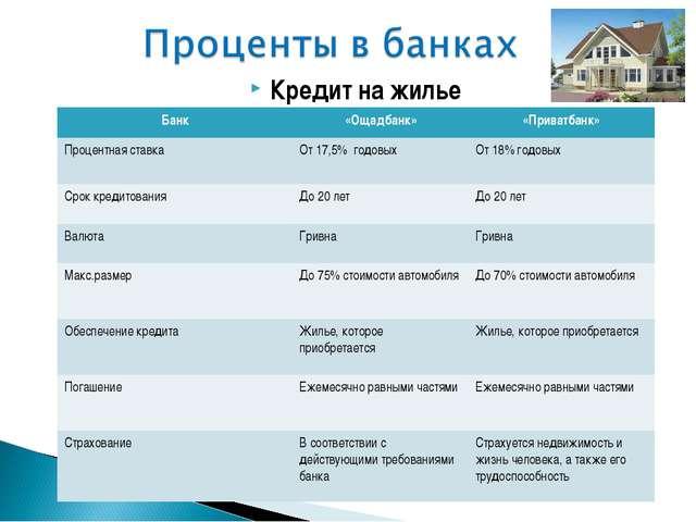 Кредит на жилье Банк«Ощадбанк»«Приватбанк» Процентная ставкаОт 17,5% годов...