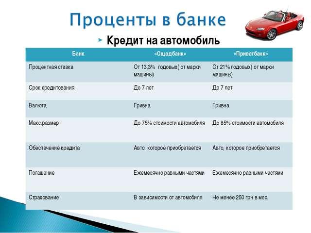 Кредит на автомобиль Банк«Ощадбанк»«Приватбанк» Процентная ставкаОт 13,3%...