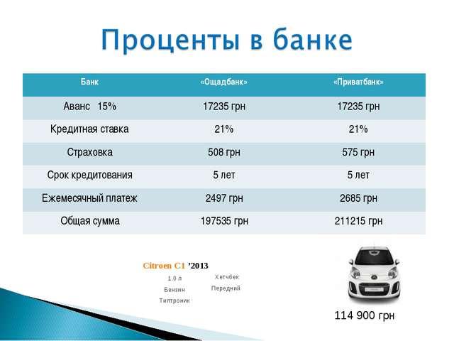 114 900 грн Банк«Ощадбанк»«Приватбанк» Аванс 15%17235 грн17235 грн Кредит...