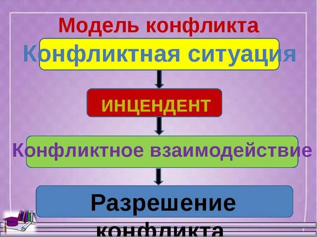 Модель конфликта Конфликтная ситуация ИНЦЕНДЕНТ Конфликтное взаимодействие Р...