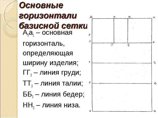 Основные горизонтали базисной сетки: А0а1 – основная горизонталь, определяюща...