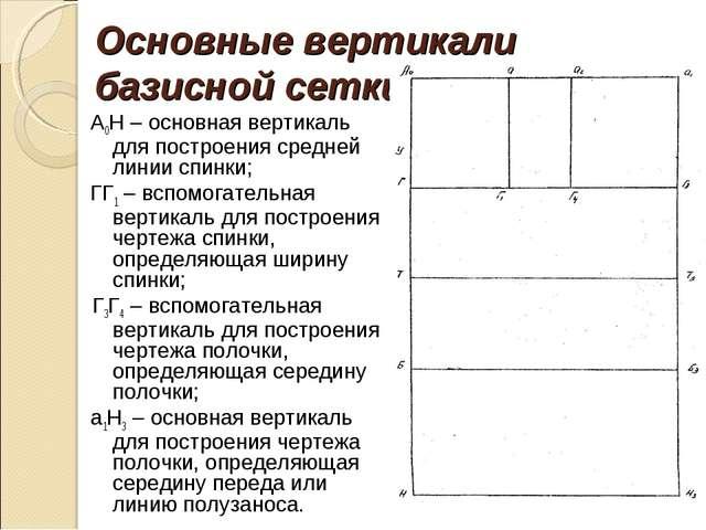 Основные вертикали базисной сетки: А0Н – основная вертикаль для построения ср...