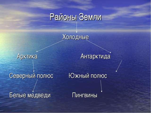 Районы Земли Холодные Арктика Антарктида Северный полюс Южный полюс Белые мед...