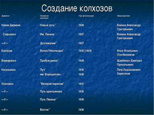 Создание колхозов Деревни Названия колхозовГод организацииПредседатели Нов