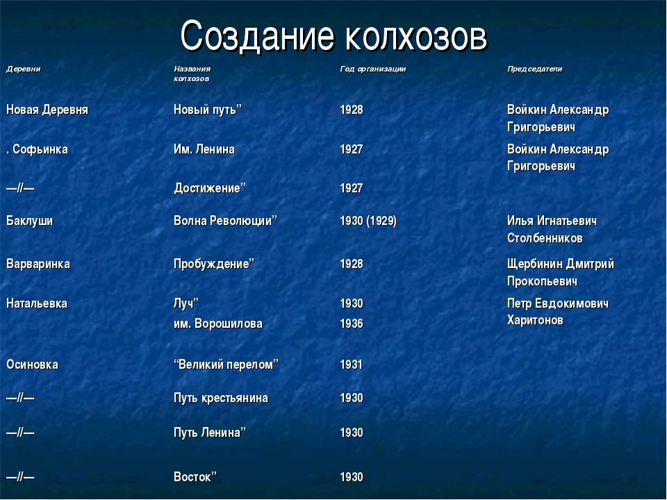 Создание колхозов Деревни Названия колхозовГод организацииПредседатели Нов...