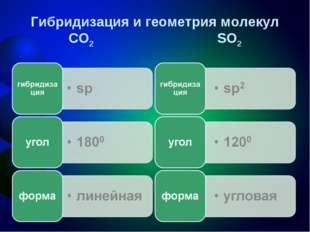 Гибридизация и геометрия молекул CO2 SO2